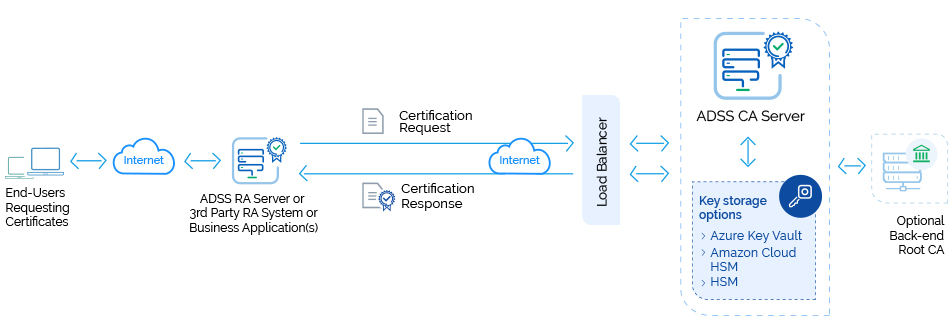 Certification Authority Server Pki Server Certificate Authority