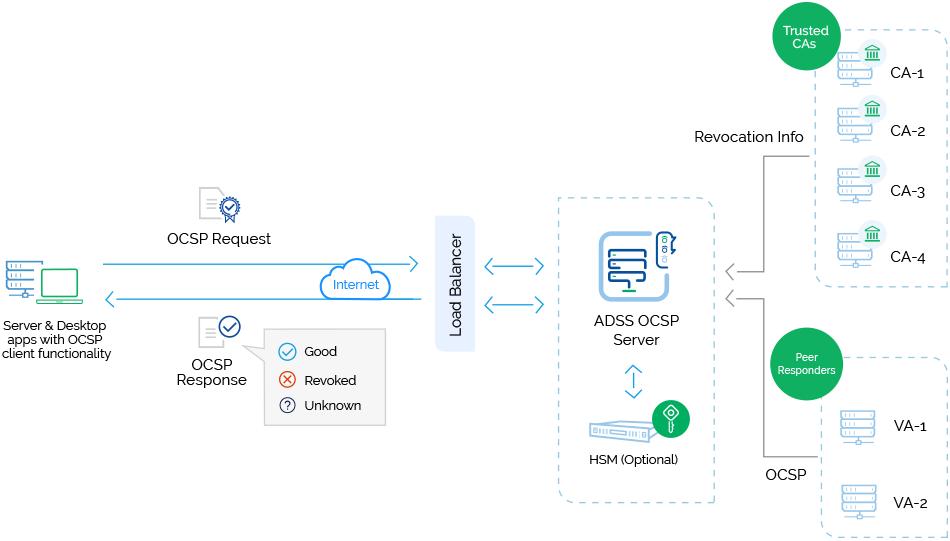Online Certificate Status Protocol (OCSP-Server)