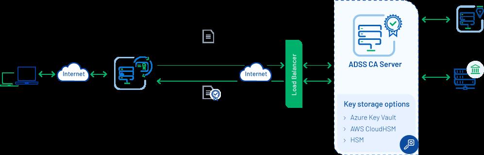 WebRa Diagram